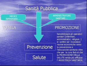 Sanità Pubblica e Prevenzione